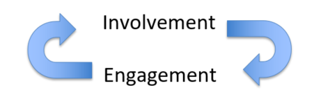 Rock Solid - Engagement vs. Involvement